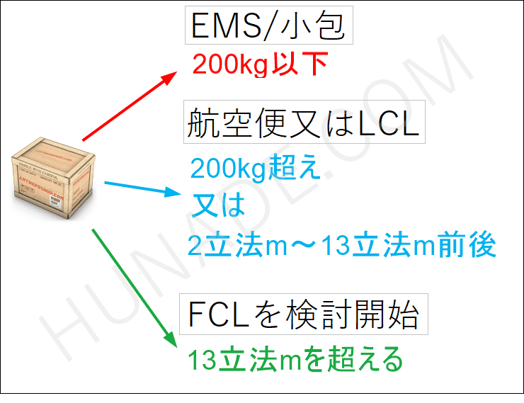LCL、FCL、航空便の使い分け